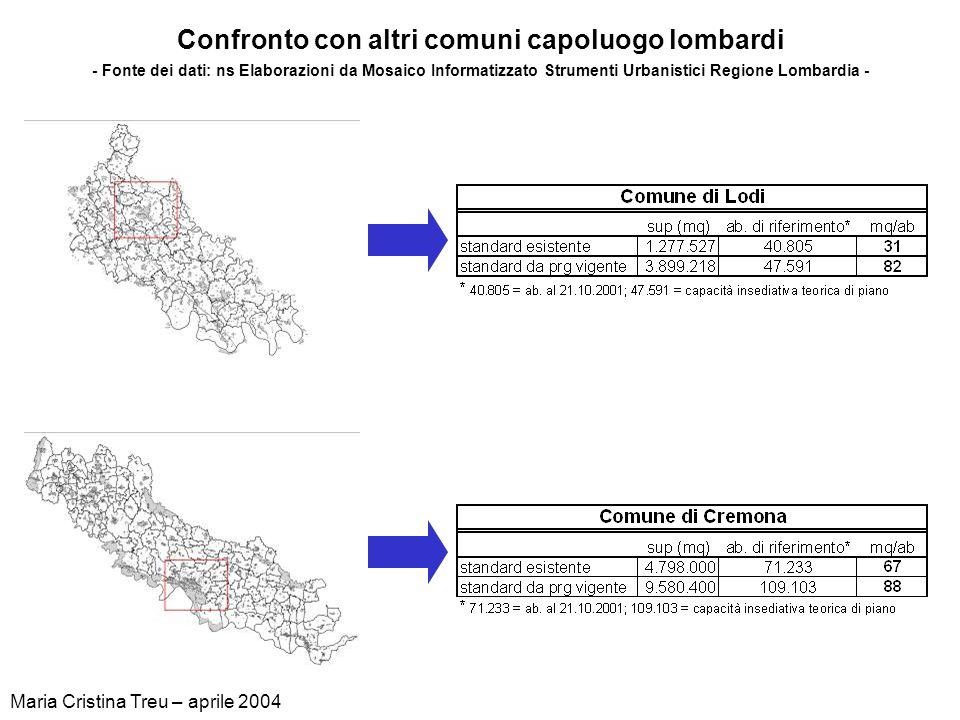 Confronto con altri comuni capoluogo lombardi