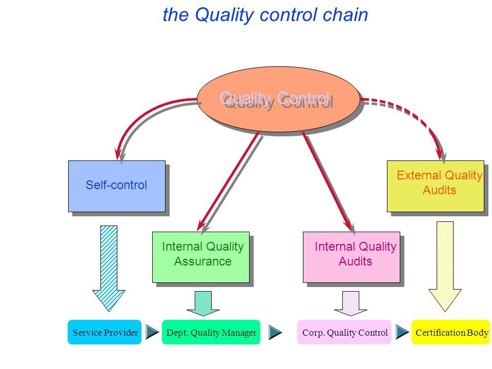 I I I I I I I I the Quality control chain Quality Control