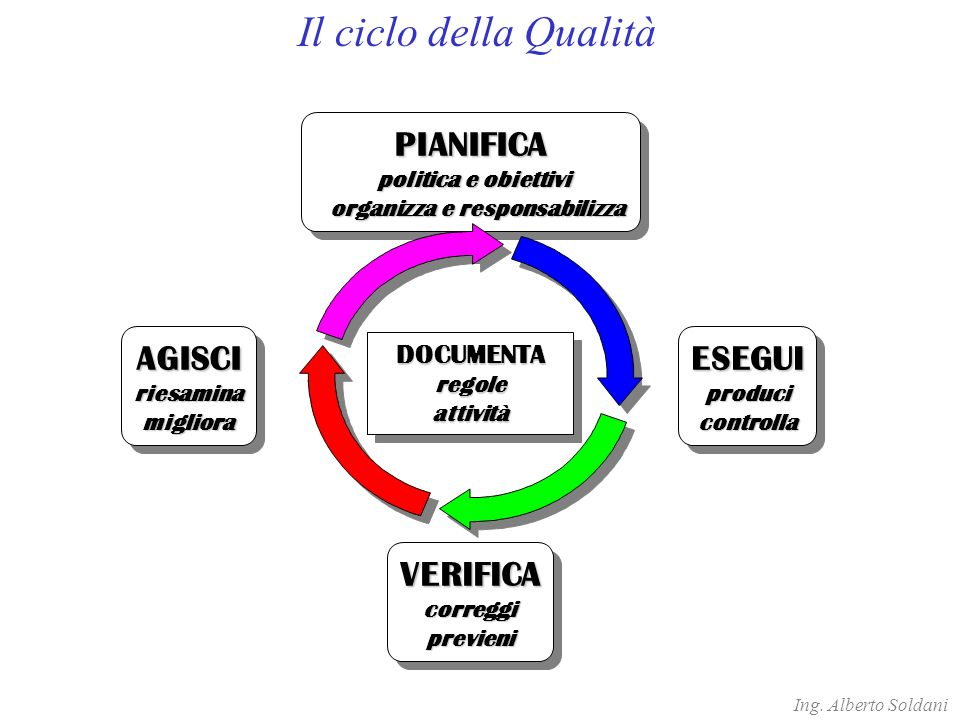 organizza e responsabilizza