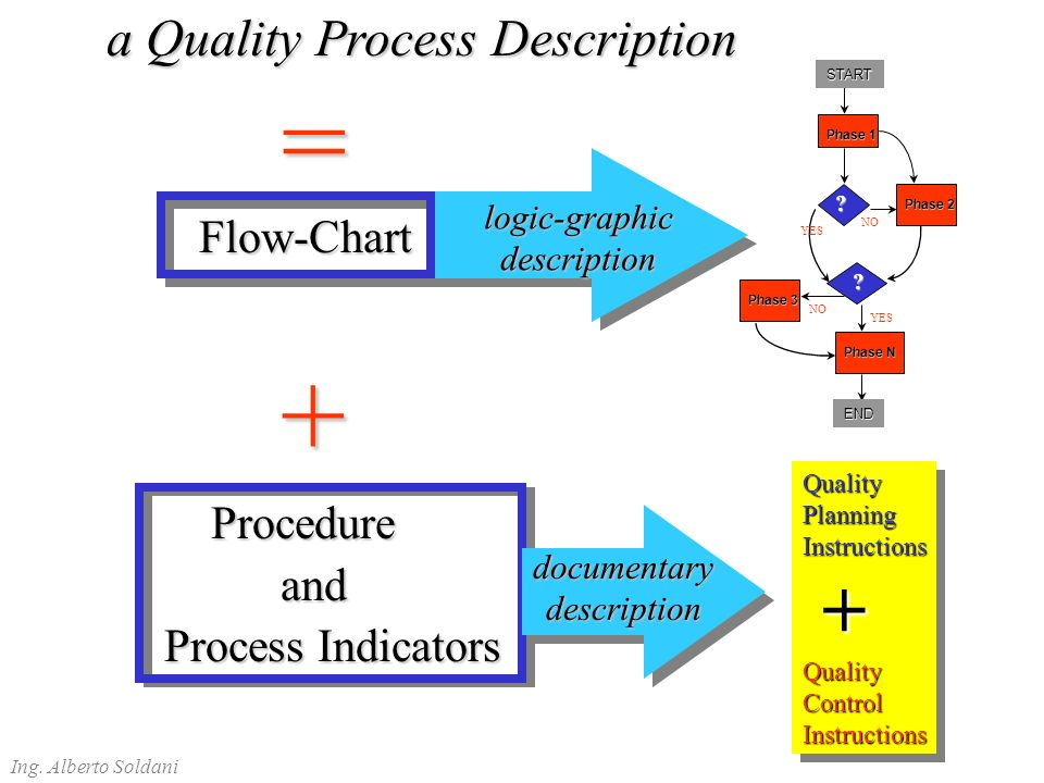 + + = a Quality Process Description Flow-Chart Procedure and