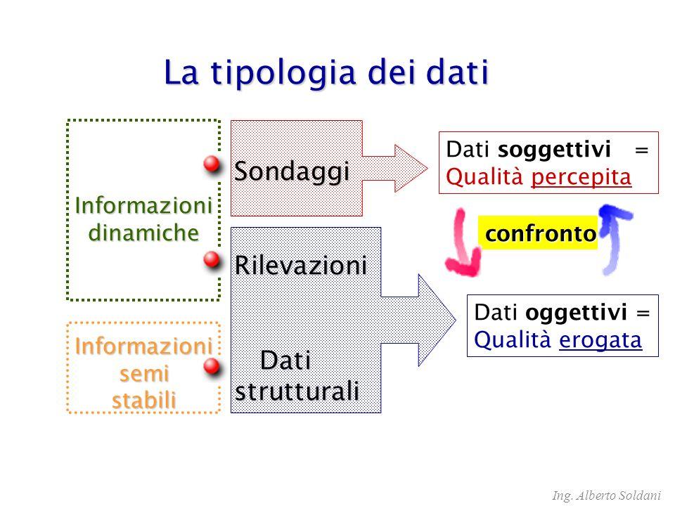 La tipologia dei dati Sondaggi Rilevazioni Dati strutturali