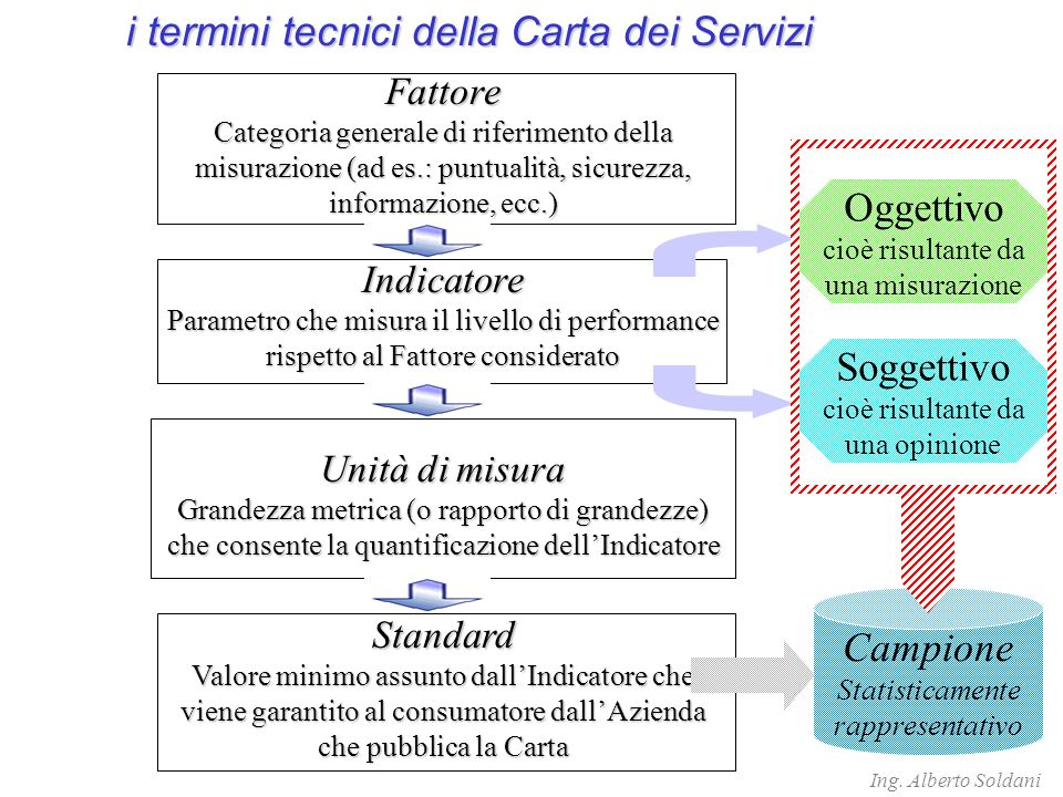 i termini tecnici della Carta dei Servizi
