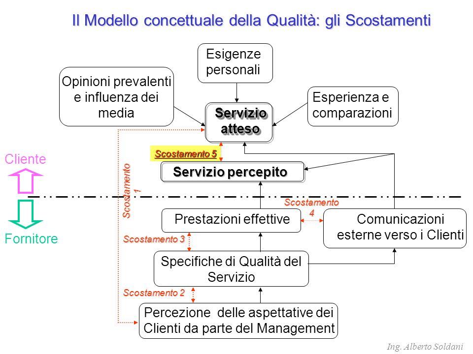 Il Modello concettuale della Qualità: gli Scostamenti