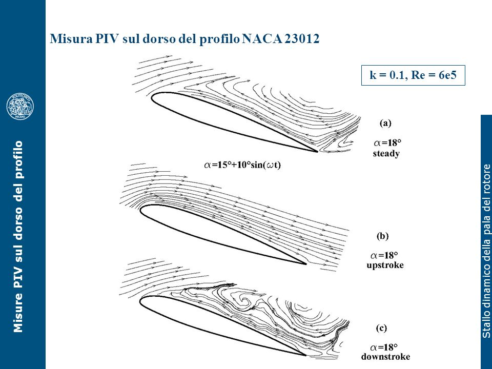Misure PIV sul dorso del profilo