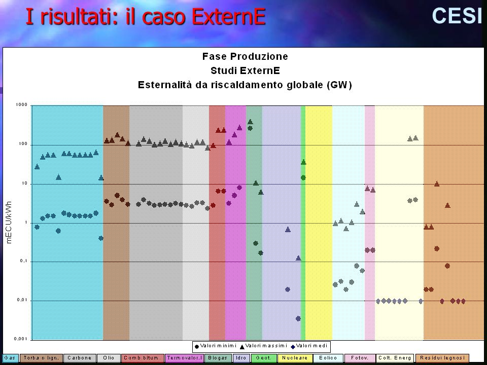 I risultati: il caso ExternE