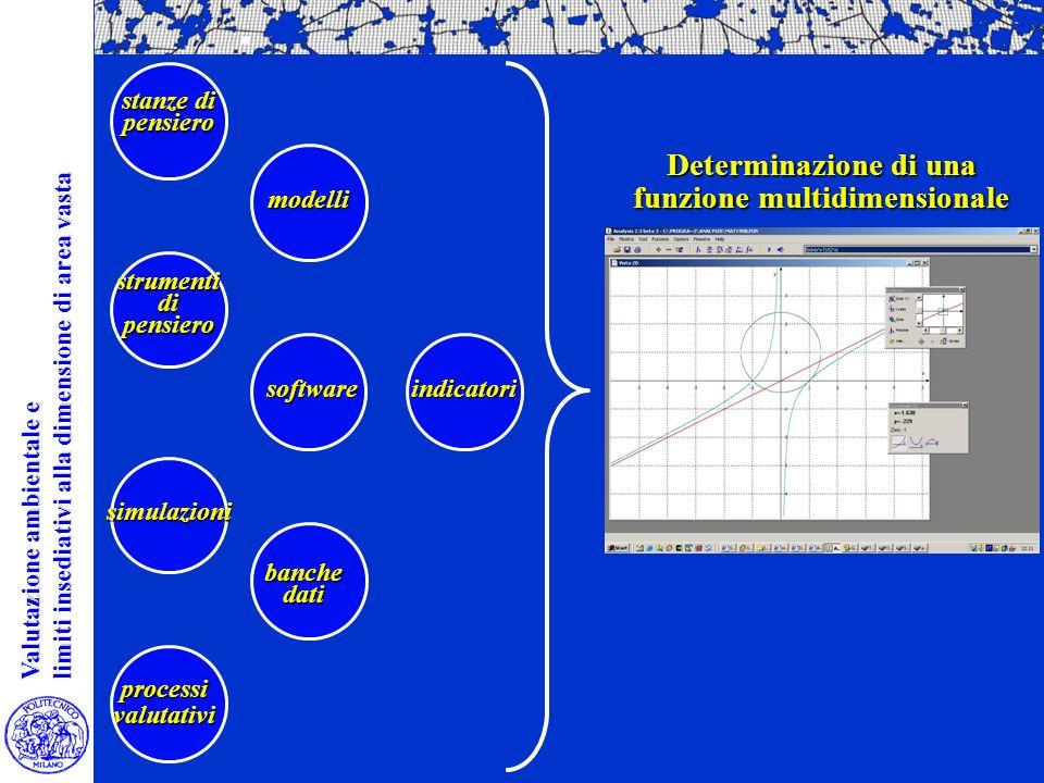 Determinazione di una funzione multidimensionale