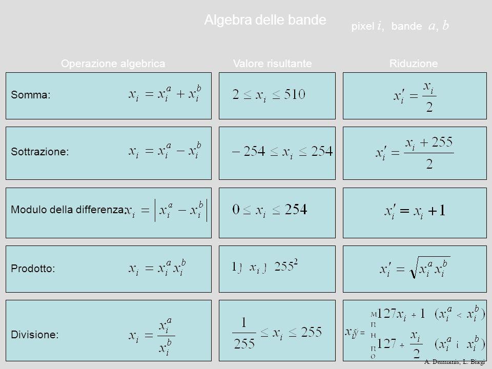 Algebra delle bande pixel i, bande a, b Operazione algebrica
