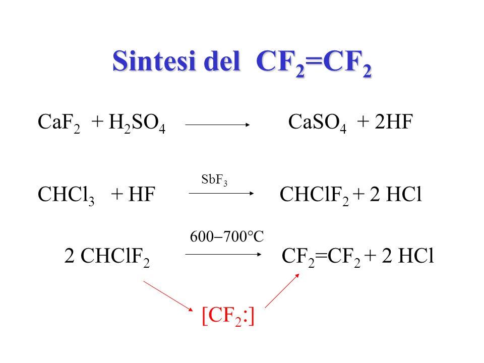 Sintesi del CF2=CF2 CaF2 + H2SO4 CaSO4 + 2HF CHCl3 + HF CHClF2 + 2 HCl
