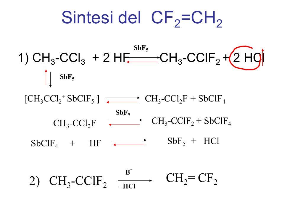 Sintesi del CF2=CH2 1) CH3-CCl3 + 2 HF CH3-CClF2 + 2 HCl 2) CH3-CClF2