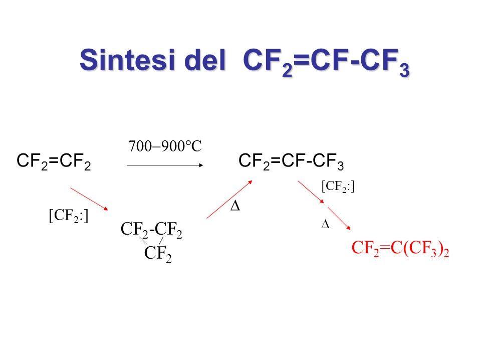 Sintesi del CF2=CF-CF3 CF2=CF2 CF2=CF-CF3 CF2-CF2 CF2 CF2=C(CF3)2