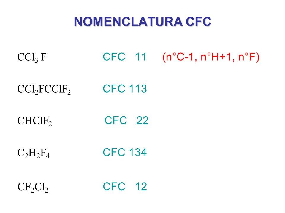 NOMENCLATURA CFC CCl3 F CFC 11 (n°C-1, n°H+1, n°F) CCl2FCClF2 CFC 113