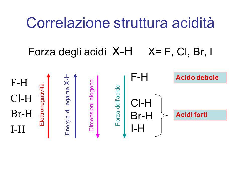 Correlazione struttura acidità