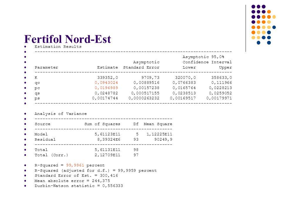 Fertifol Nord-Est Estimation Results