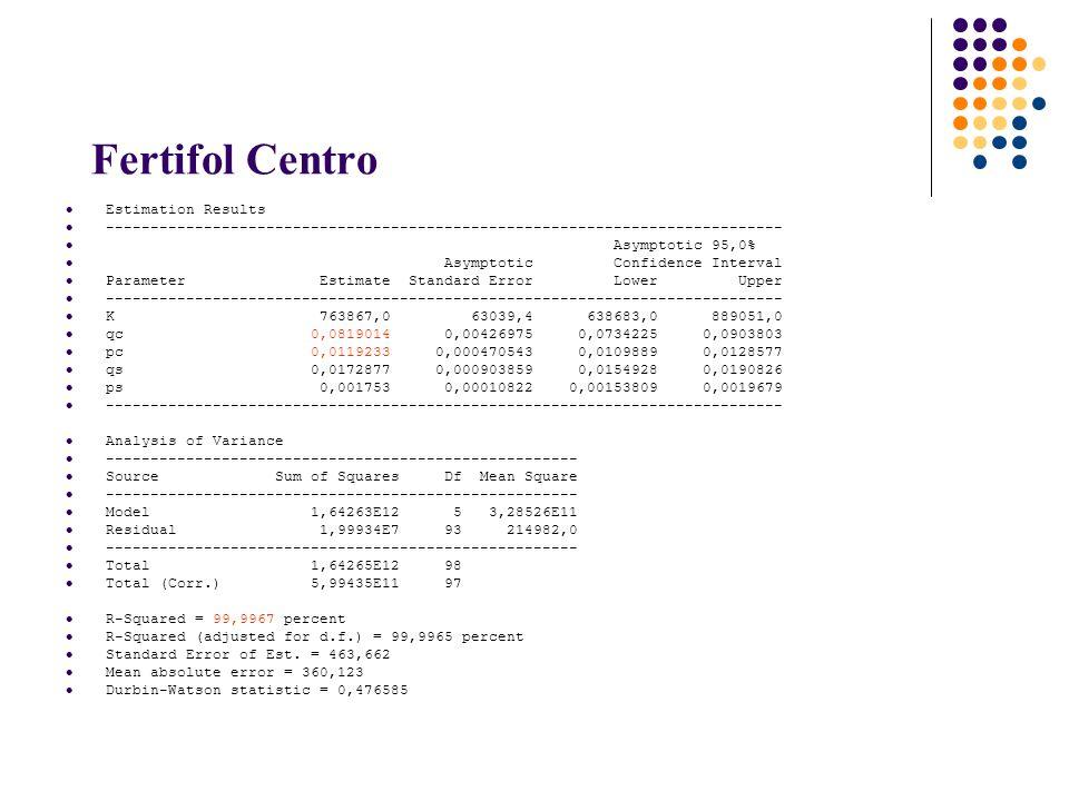 Fertifol Centro Estimation Results