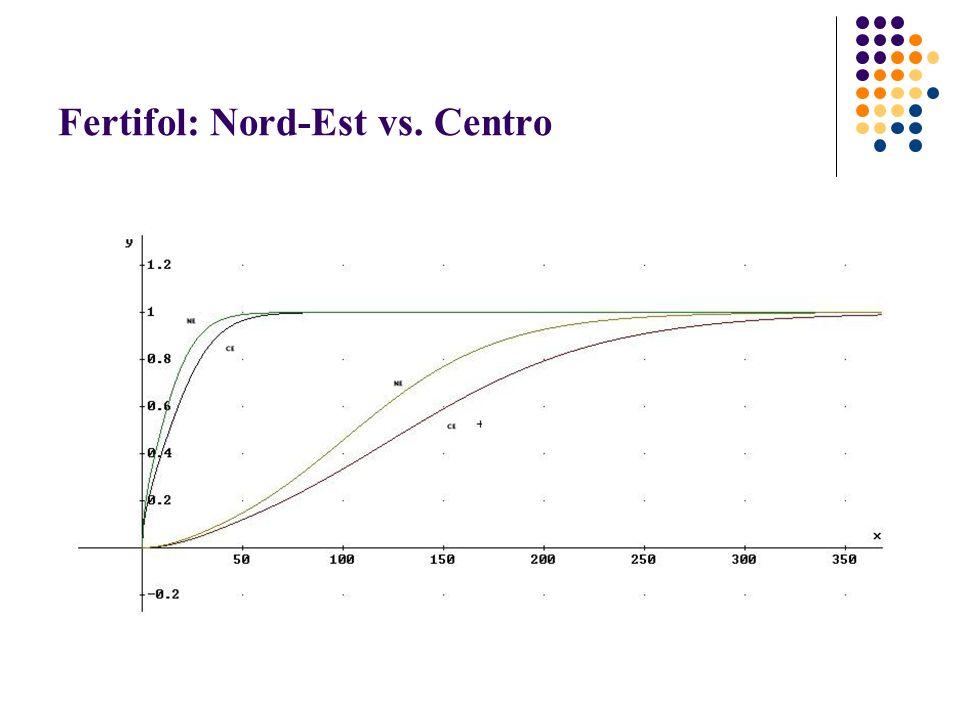 Fertifol: Nord-Est vs. Centro