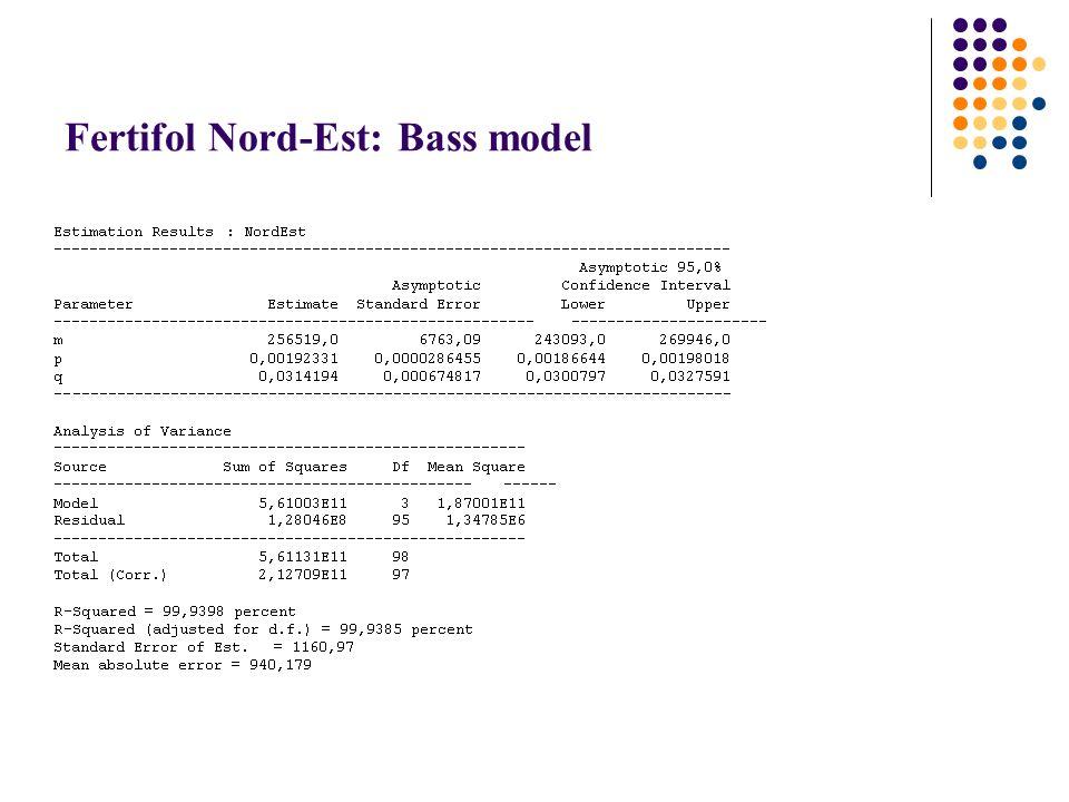 Fertifol Nord-Est: Bass model