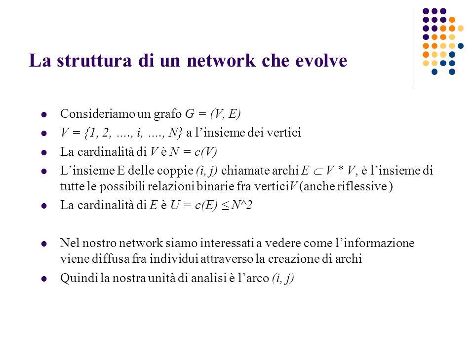 La struttura di un network che evolve