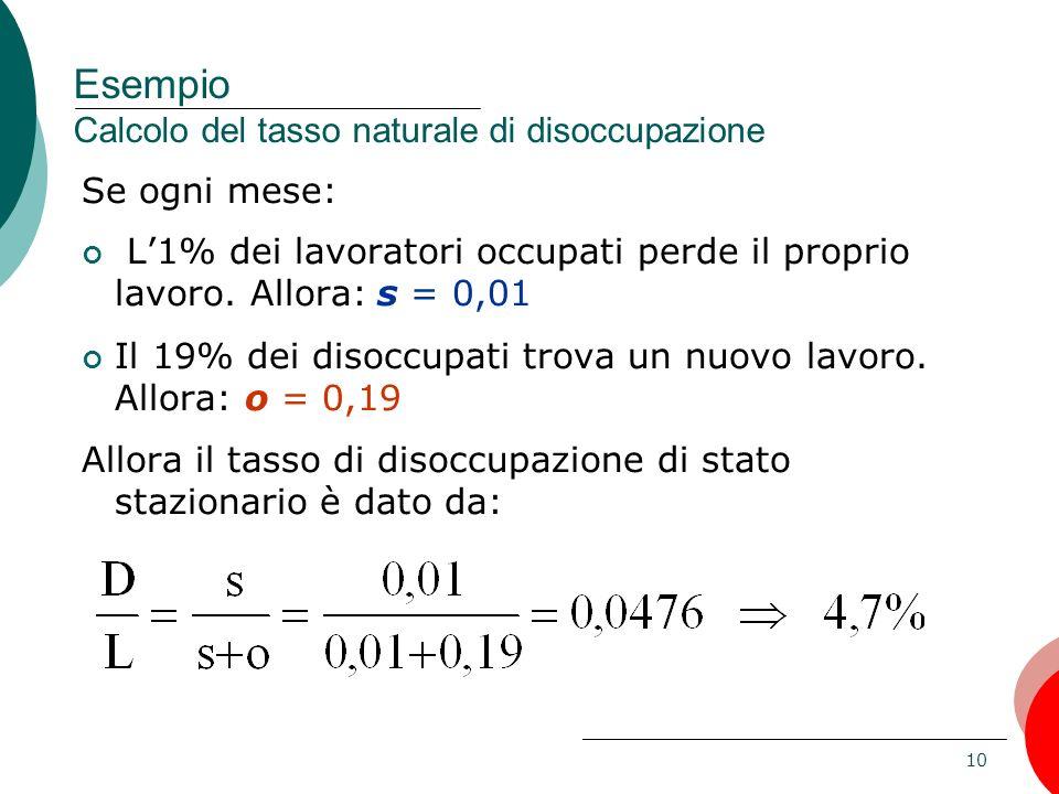 Esempio Calcolo del tasso naturale di disoccupazione