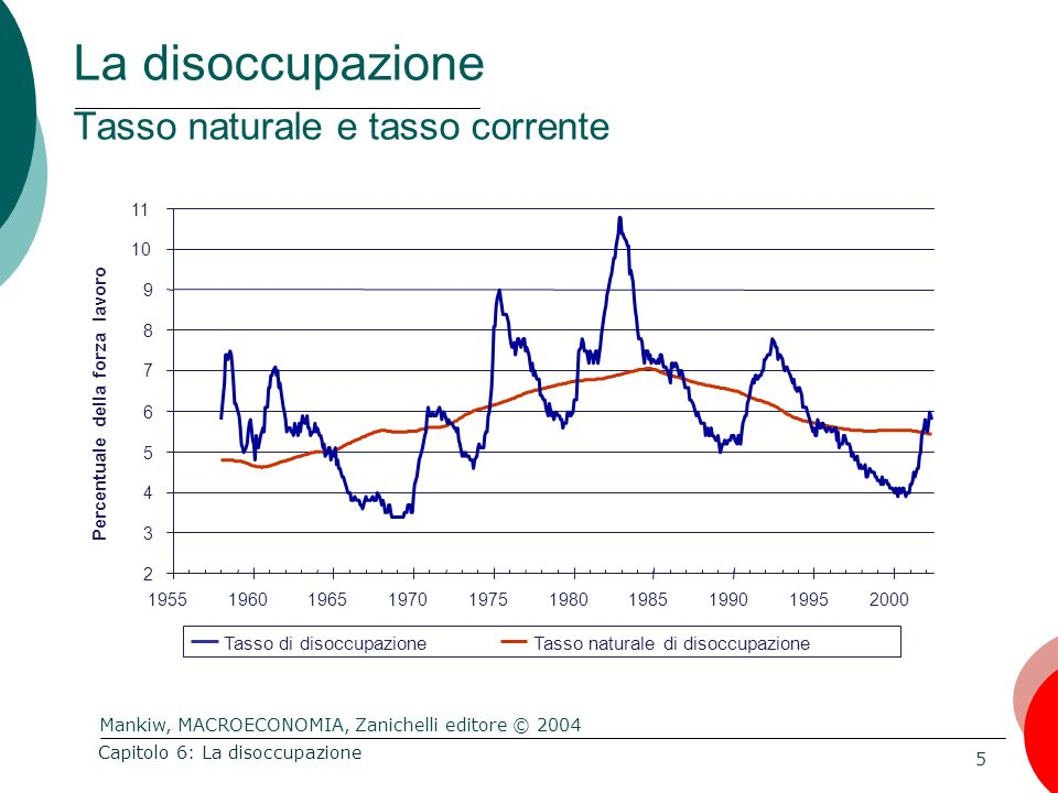 La disoccupazione Tasso naturale e tasso corrente