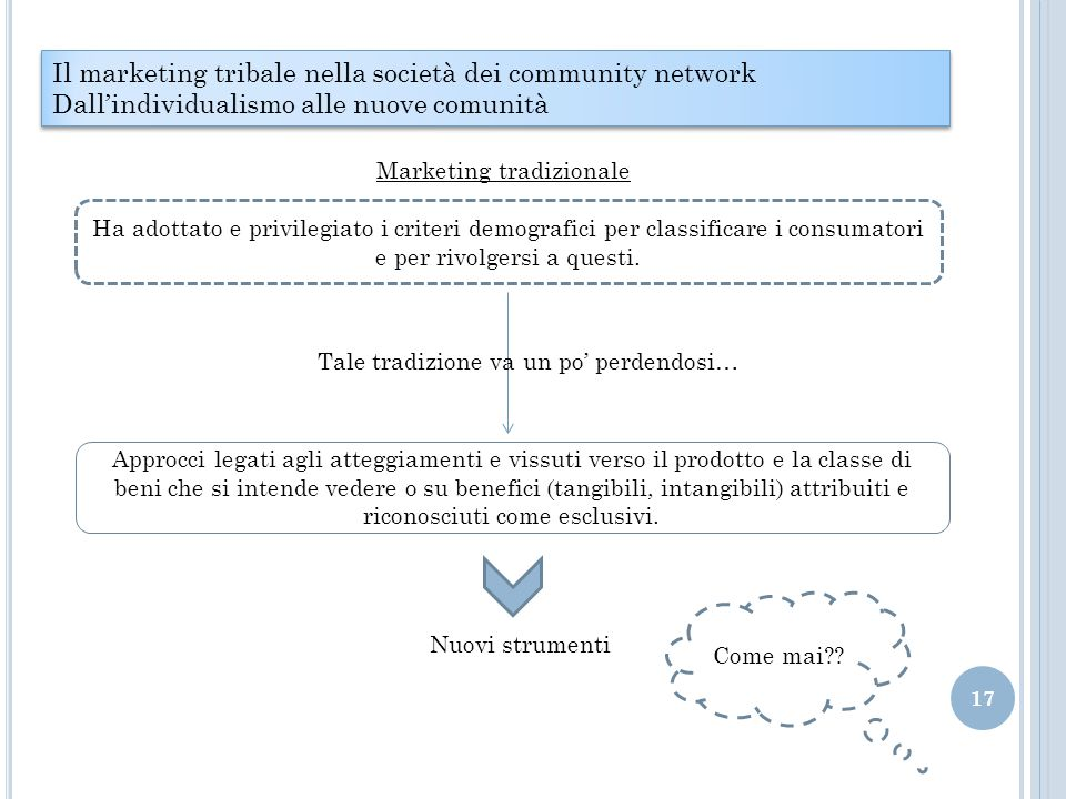 Il marketing tribale nella società dei community network
