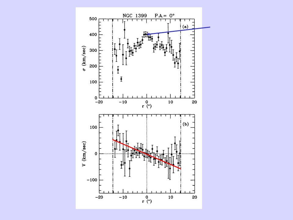 Questi due esempi riportano uno studio della cinematica della galassia ellittica NGC1399.