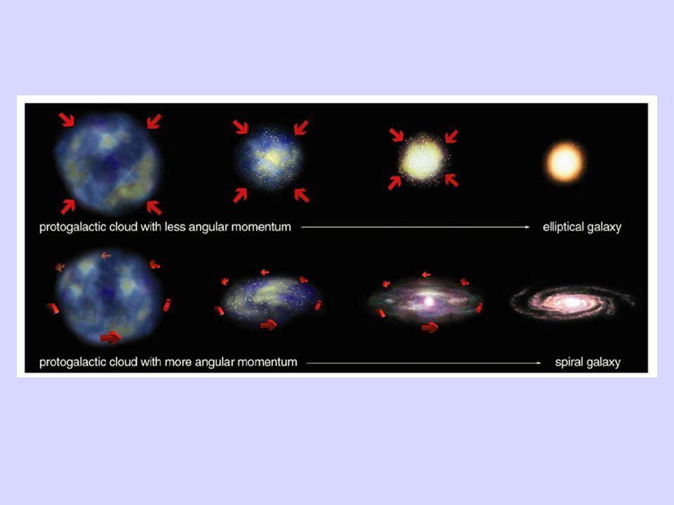 L'altro parametro fondamentale è il momento angolare, in pratica la rotazione della protogalassia.