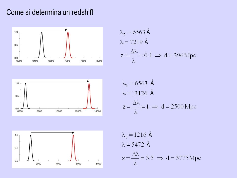 Come si determina un redshift