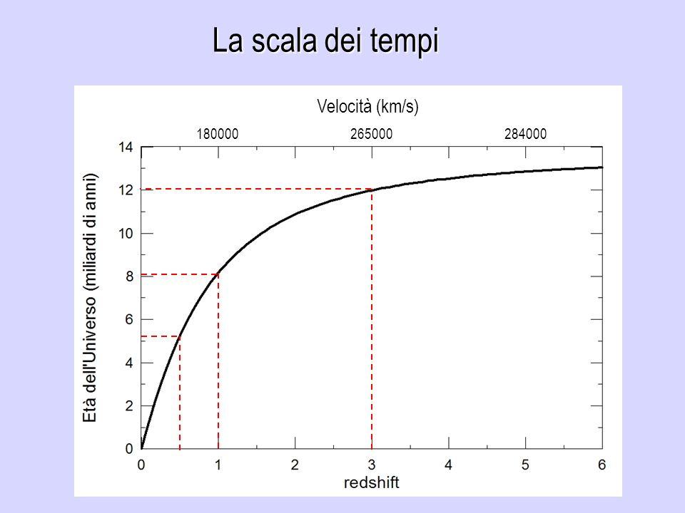 La scala dei tempi Velocità (km/s) 180000 265000 284000