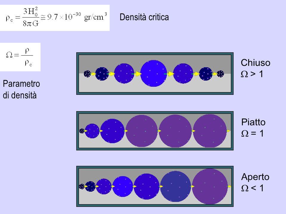 Densità critica Chiuso W > 1 Parametro di densità Piatto W = 1