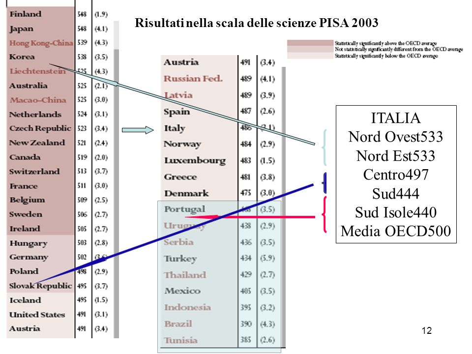 ITALIA Nord Ovest533 Nord Est533 Centro497 Sud444 Sud Isole440