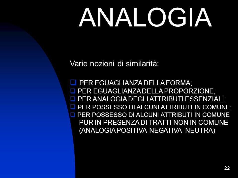 ANALOGIA Varie nozioni di similarità: PER EGUAGLIANZA DELLA FORMA;