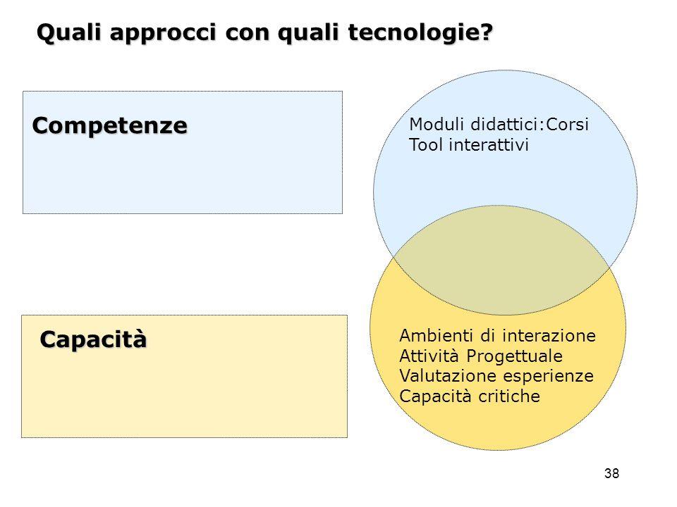 Quali approcci con quali tecnologie