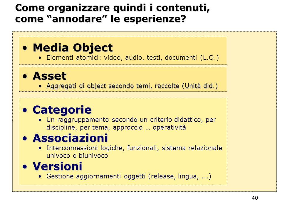 Media Object Asset Categorie Associazioni Versioni