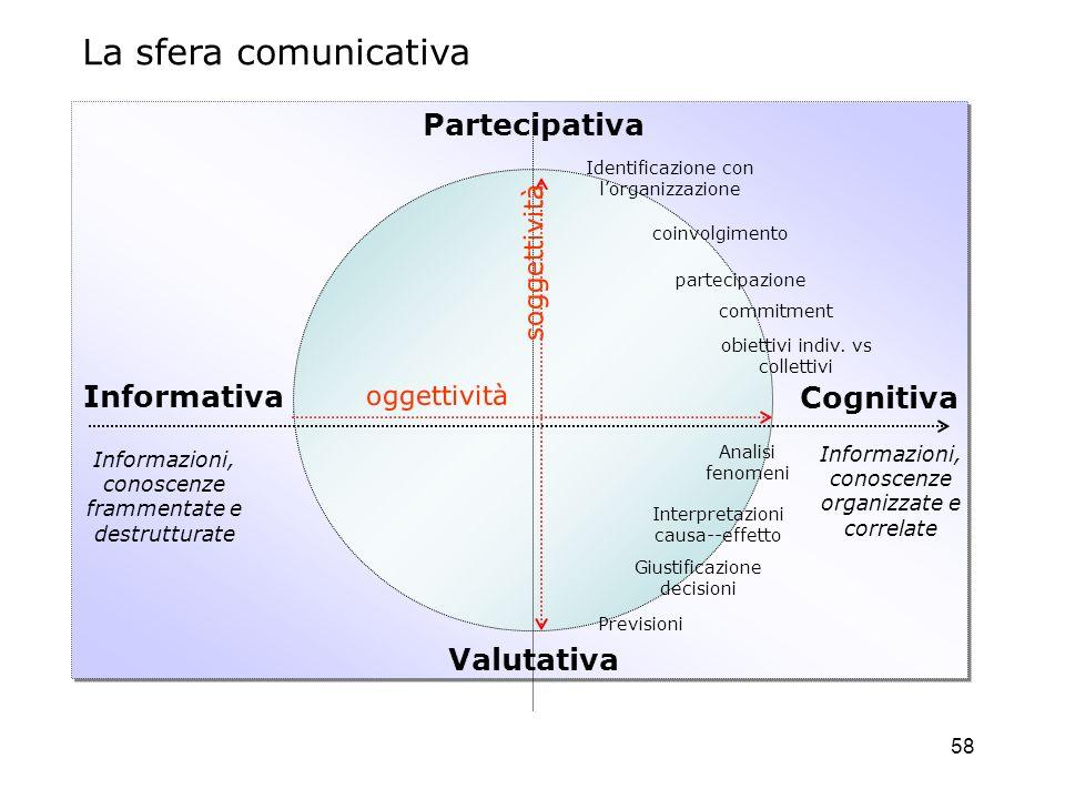La sfera comunicativa Partecipativa Informativa Cognitiva Valutativa