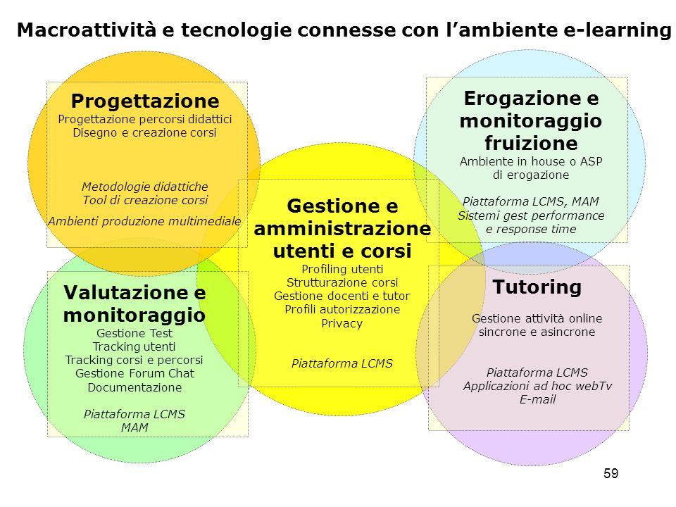 Macroattività e tecnologie connesse con l'ambiente e-learning