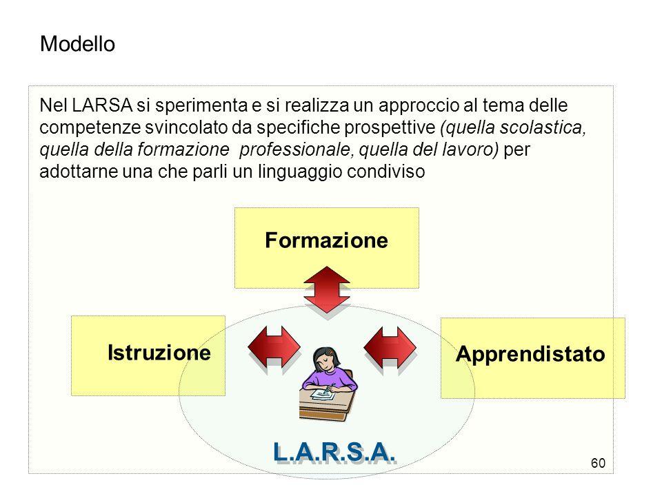 L.A.R.S.A. Modello Formazione Istruzione Apprendistato
