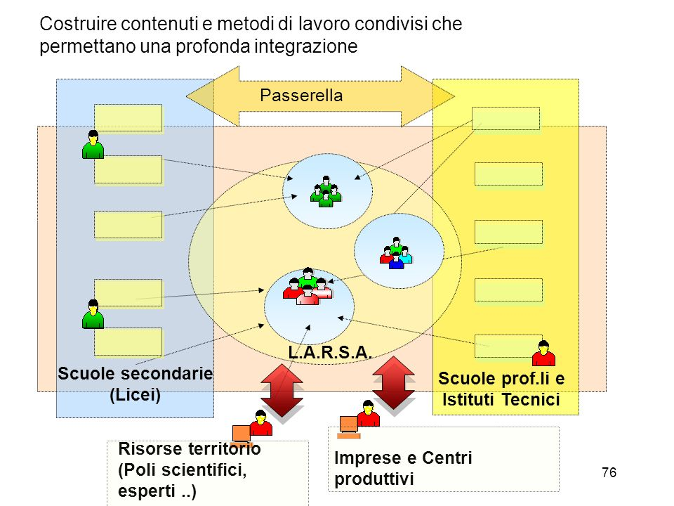 Costruire contenuti e metodi di lavoro condivisi che permettano una profonda integrazione