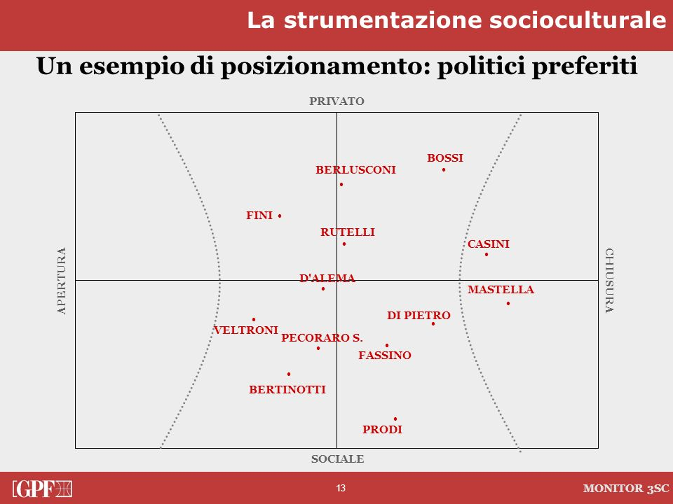 Un esempio di posizionamento: politici preferiti