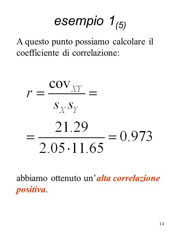 esempio 1(5) A questo punto possiamo calcolare il coefficiente di correlazione: abbiamo ottenuto un'alta correlazione positiva.