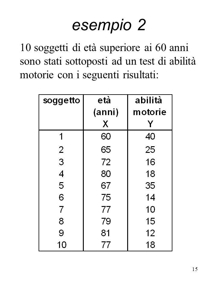 esempio 2 10 soggetti di età superiore ai 60 anni sono stati sottoposti ad un test di abilità motorie con i seguenti risultati: