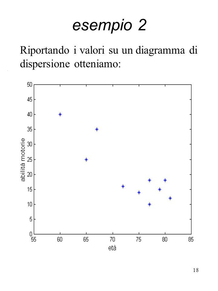 esempio 2 Riportando i valori su un diagramma di dispersione otteniamo: