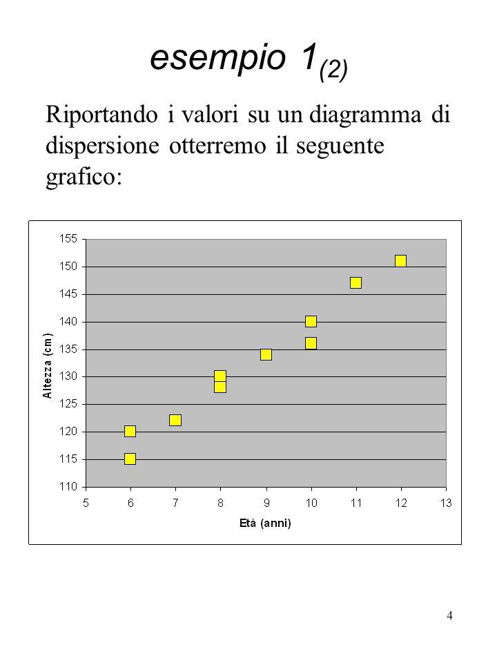 esempio 1(2) Riportando i valori su un diagramma di dispersione otterremo il seguente grafico: