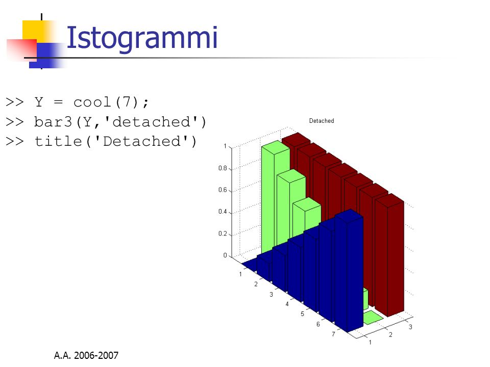 Istogrammi >> Y = cool(7); >> bar3(Y, detached )