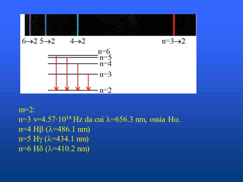 m=2: n=3 =4.57·1014 Hz da cui =656.3 nm, ossia H.