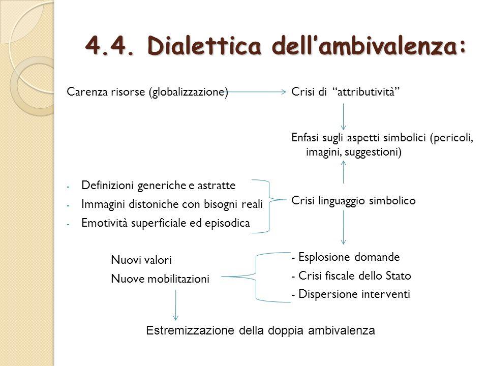 4.4. Dialettica dell'ambivalenza: