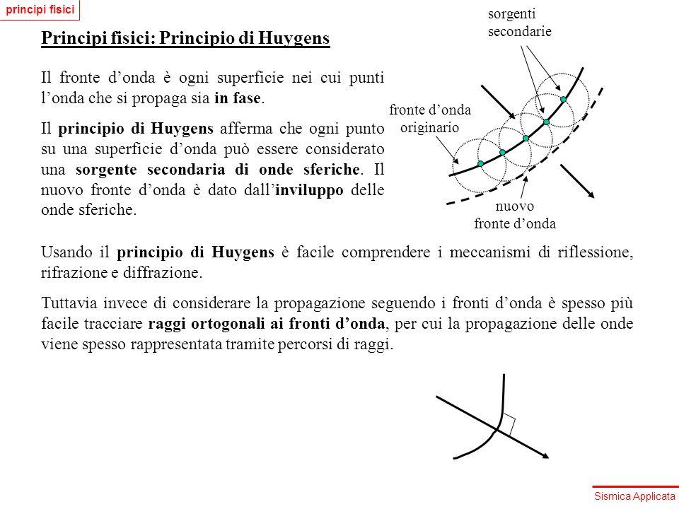 Principi fisici: Principio di Huygens