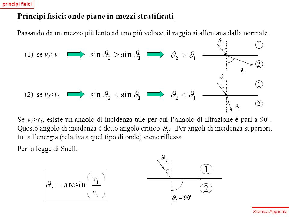 1 2 Principi fisici: onde piane in mezzi stratificati