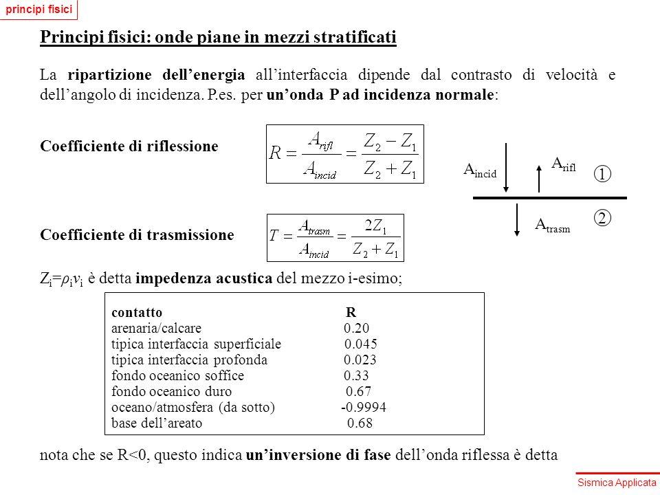 Principi fisici: onde piane in mezzi stratificati
