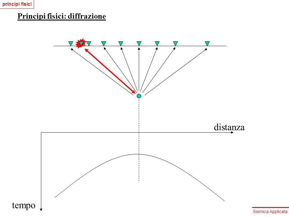 principi fisici Principi fisici: diffrazione distanza tempo