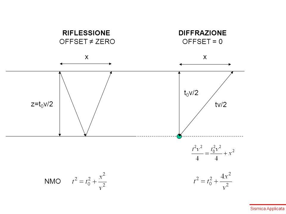 RIFLESSIONE OFFSET ≠ ZERO DIFFRAZIONE OFFSET = 0 x x t0v/2 z=t0v/2 tv/2 NMO